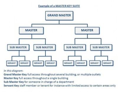Master-Key-Suite